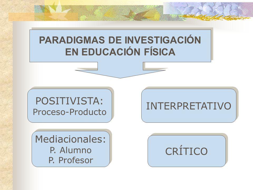 PARADIGMAS DE INVESTIGACIÓN EN EDUCACIÓN FÍSICA PARADIGMAS DE INVESTIGACIÓN EN EDUCACIÓN FÍSICA POSITIVISTA: Proceso-Producto POSITIVISTA: Proceso-Pro