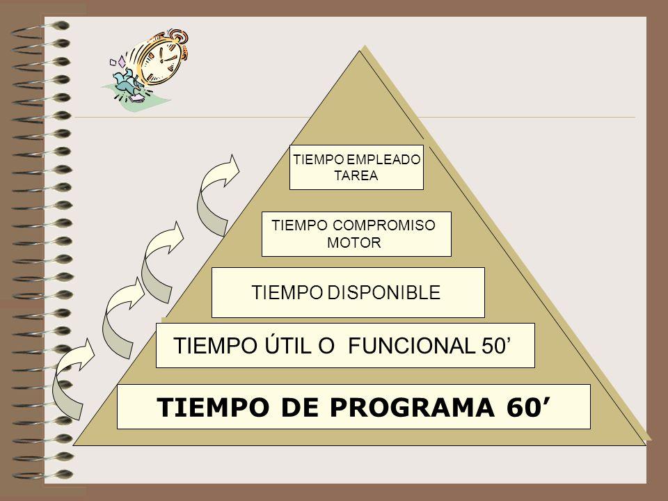 TIEMPO DE PROGRAMA 60 TIEMPO ÚTIL O FUNCIONAL 50 TIEMPO EMPLEADO TAREA TIEMPO EMPLEADO TAREA TIEMPO DISPONIBLE TIEMPO COMPROMISO MOTOR TIEMPO COMPROMI