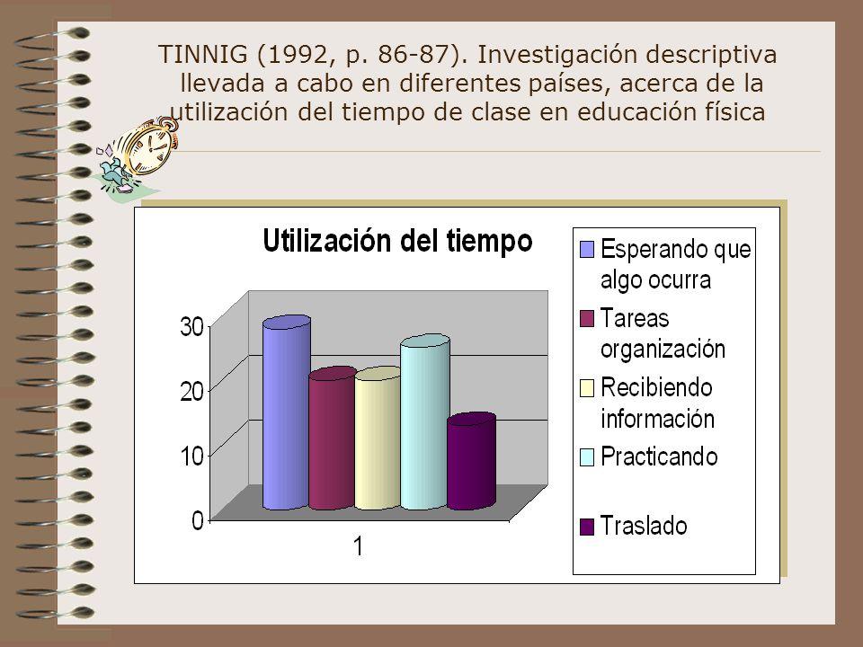 TINNIG (1992, p. 86-87). Investigación descriptiva llevada a cabo en diferentes países, acerca de la utilización del tiempo de clase en educación físi