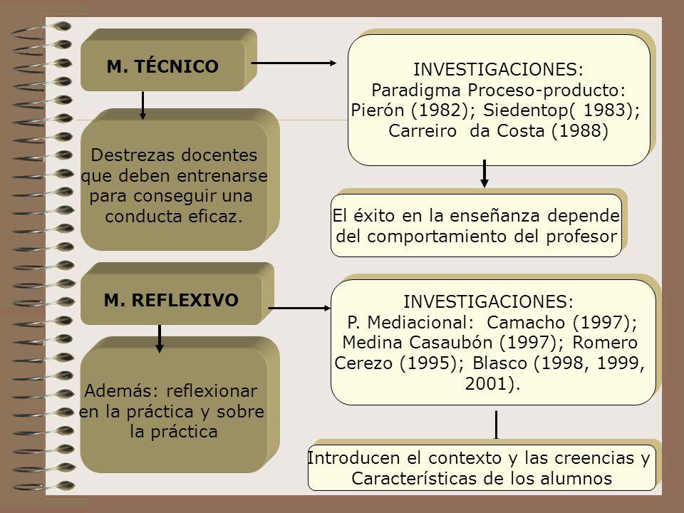 M. TÉCNICO Destrezas docentes que deben entrenarse para conseguir una conducta eficaz. INVESTIGACIONES: Paradigma Proceso-producto: Pierón (1982); Sie