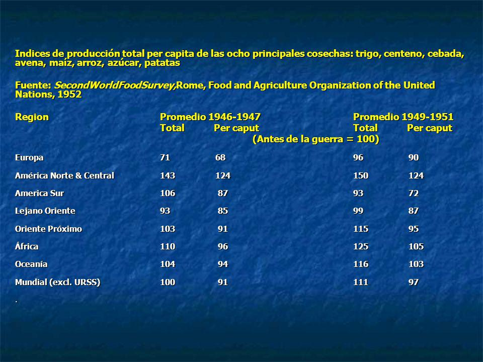 Indices de producción total per capita de las ocho principales cosechas: trigo, centeno, cebada, avena, maíz, arroz, azúcar, patatas Fuente: SecondWorldFoodSurvey,Rome, Food and Agriculture Organization of the United Nations, 1952 RegionPromedio 1946-1947Promedio 1949-1951 Total Per caputTotal Per caput (Antes de la guerra = 100) (Antes de la guerra = 100) Europa71 6896 90 América Norte & Central143 124150 124 America Sur106 8793 72 Lejano Oriente93 8599 87 Oriente Próximo103 91115 95 África110 96125 105 Oceanía104 94116 103 Mundial (excl.
