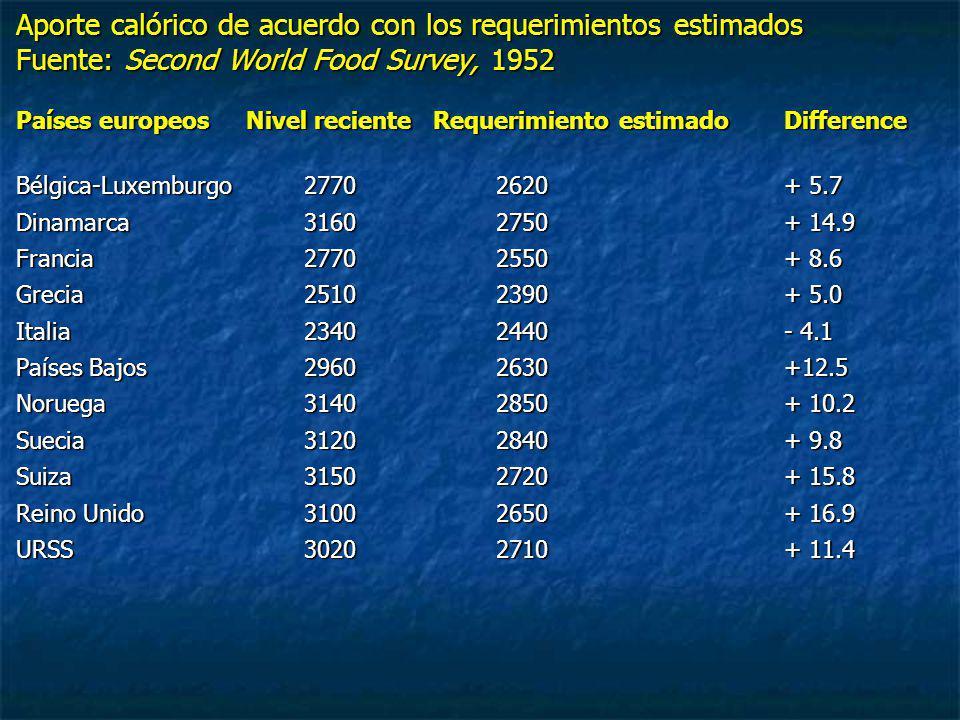 Aporte calórico de acuerdo con los requerimientos estimados Fuente: Second World Food Survey, 1952 Países europeos Nivel reciente Requerimiento estima