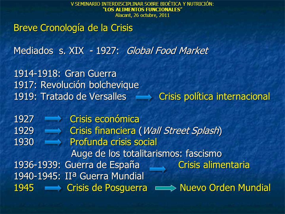 V SEMINARIO INTERDISCIPLINAR SOBRE BIOÉTICA Y NUTRICIÓN:LOS ALIMENTOS FUNCIONALES Alacant, 26 octubre, 2011 Breve Cronología de la Crisis Mediados s.