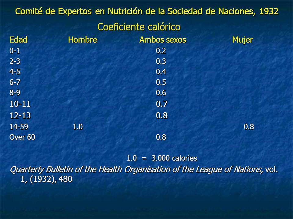 Comité de Expertos en Nutrición de la Sociedad de Naciones, 1932 Coeficiente calórico EdadHombre Ambos sexos Mujer 0-1 0.2 2-3 0.3 4-50.4 6-70.5 8-90.