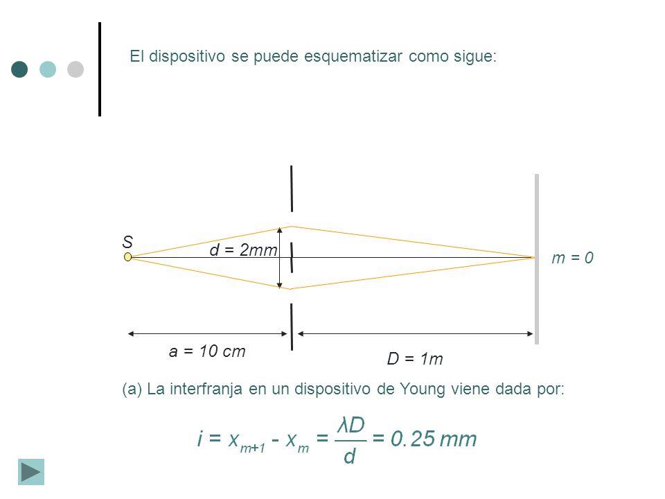 El dispositivo se puede esquematizar como sigue: S d = 2mm D = 1m a = 10 cm (a) La interfranja en un dispositivo de Young viene dada por: m = 0