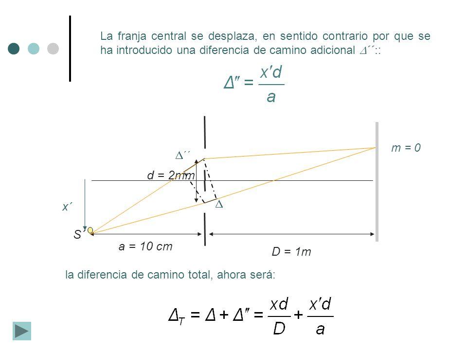 S´ d = 2mm D = 1m a = 10 cm x´ m = 0 La franja central se desplaza, en sentido contrario por que se ha introducido una diferencia de camino adicional