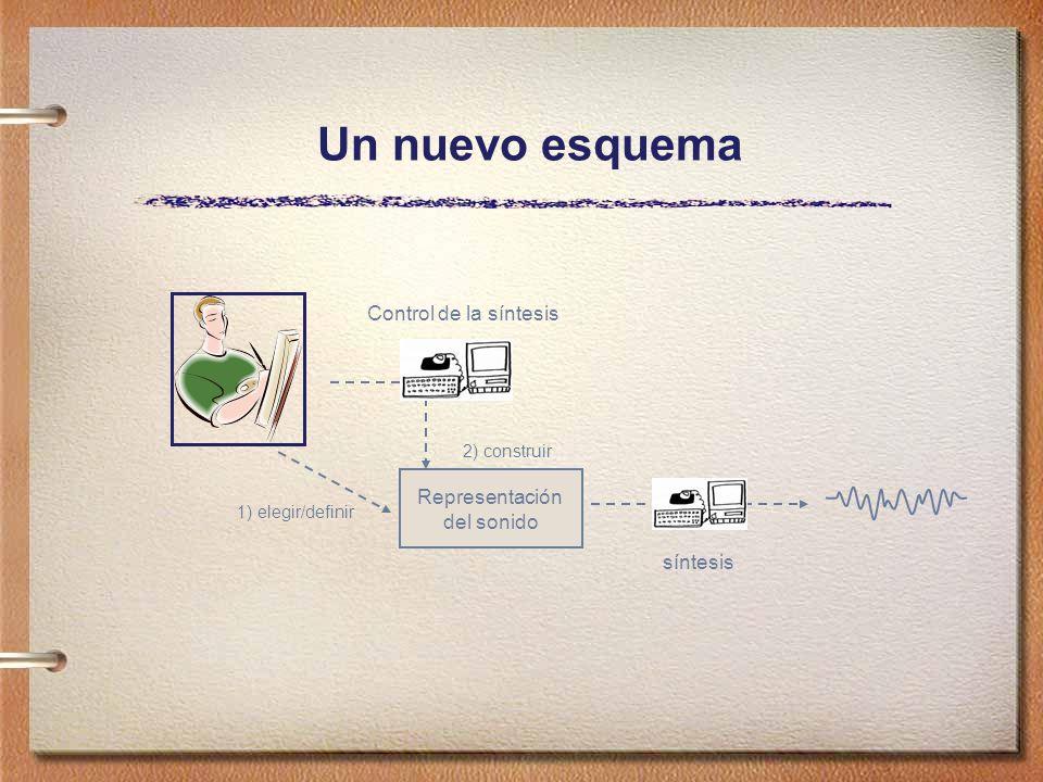 Un nuevo esquema Representación del sonido 1) elegir/definir 2) construir síntesis Control de la síntesis
