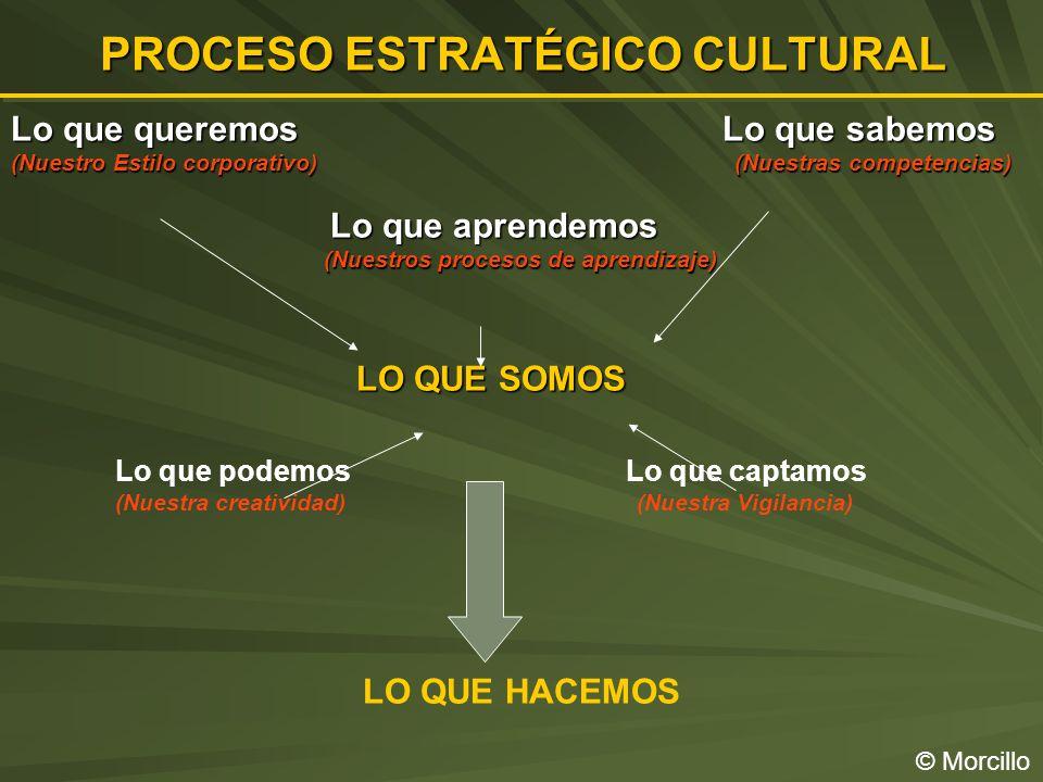 PROCESO ESTRATÉGICO CULTURAL © Morcillo Lo que queremos Lo que sabemos (Nuestro Estilo corporativo) (Nuestras competencias) Lo que aprendemos Lo que aprendemos (Nuestros procesos de aprendizaje) (Nuestros procesos de aprendizaje) LO QUE SOMOS LO QUE SOMOS Lo que podemos Lo que captamos (Nuestra creatividad) (Nuestra Vigilancia) LO QUE HACEMOS