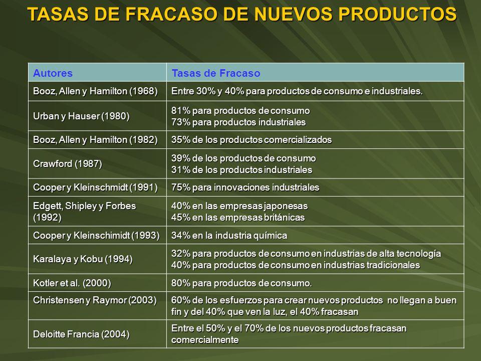 AutoresTasas de Fracaso Booz, Allen y Hamilton (1968) Entre 30% y 40% para productos de consumo e industriales.