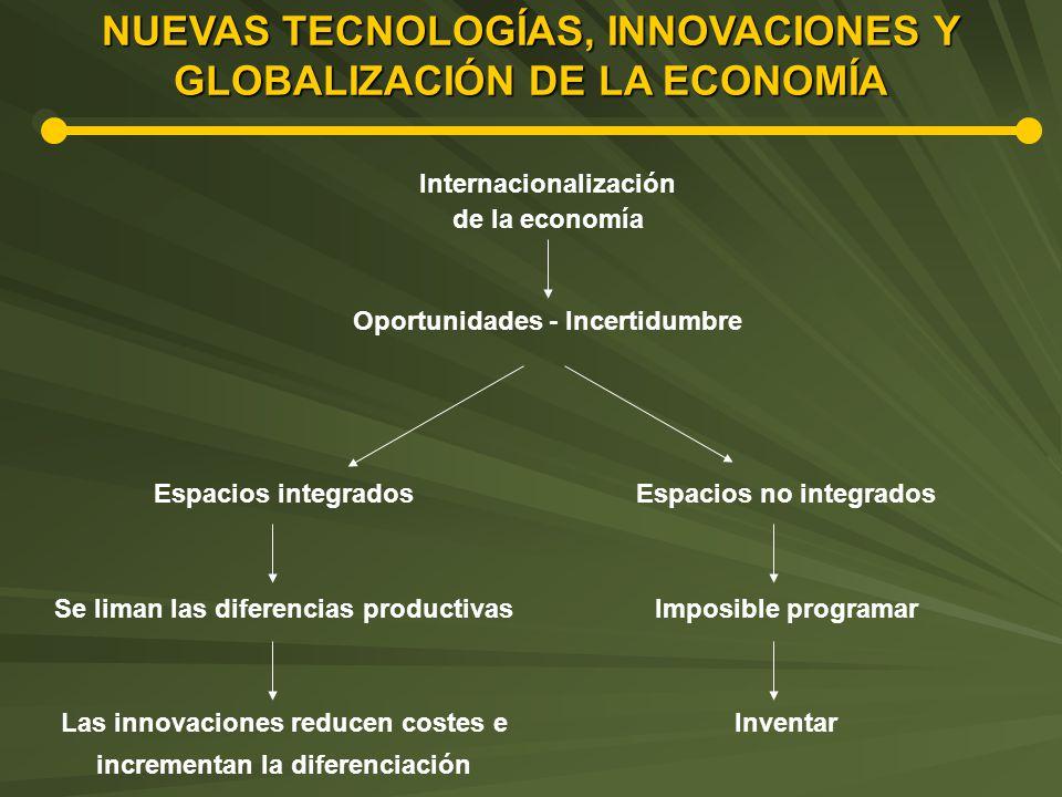 NUEVAS TECNOLOGÍAS, INNOVACIONES Y GLOBALIZACIÓN DE LA ECONOMÍA Internacionalización de la economía Oportunidades - Incertidumbre Espacios integrados Se liman las diferencias productivas Las innovaciones reducen costes e incrementan la diferenciación Espacios no integrados Imposible programar Inventar