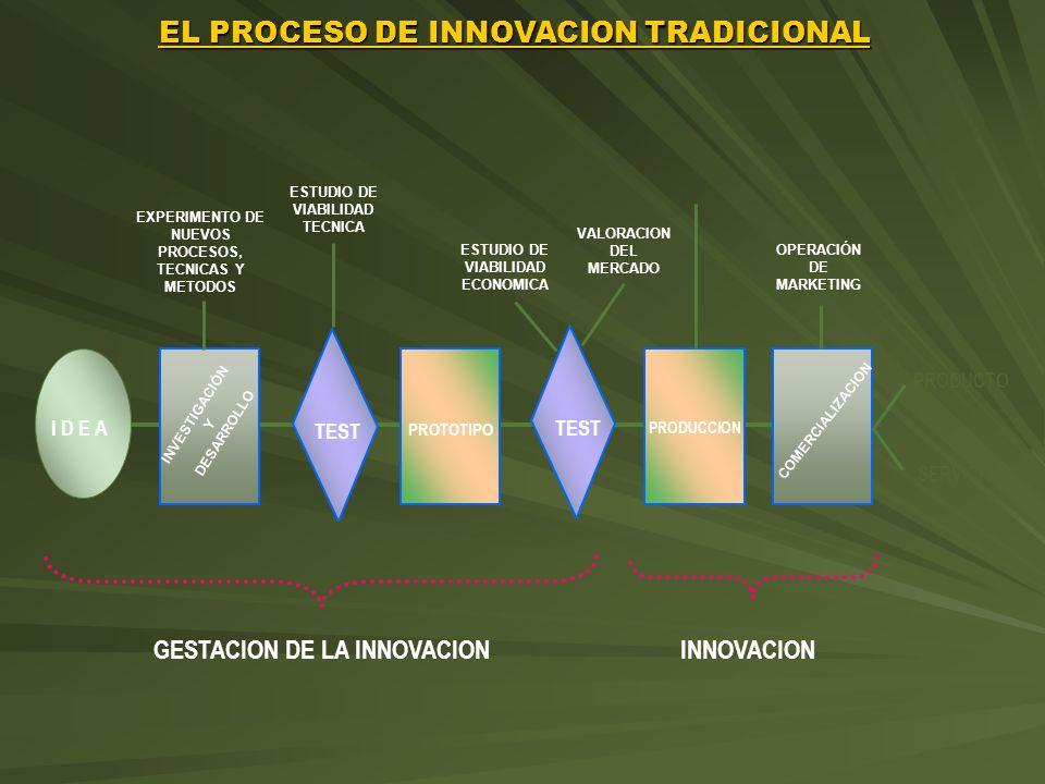 EL PROCESO DE INNOVACION TRADICIONAL I D E A TEST PROTOTIPO TEST PRODUCCION COMERCIALIZACION GESTACION DE LA INNOVACIONINNOVACION PRODUCTO SERVICIO EXPERIMENTO DE NUEVOS PROCESOS, TECNICAS Y METODOS ESTUDIO DE VIABILIDAD TECNICA ESTUDIO DE VIABILIDAD ECONOMICA VALORACION DEL MERCADO OPERACIÓN DE MARKETING INVESTIGACIÓN Y DESARROLLO