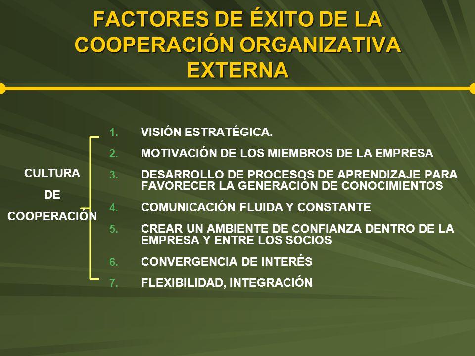 FACTORES DE ÉXITO DE LA COOPERACIÓN ORGANIZATIVA EXTERNA 1.