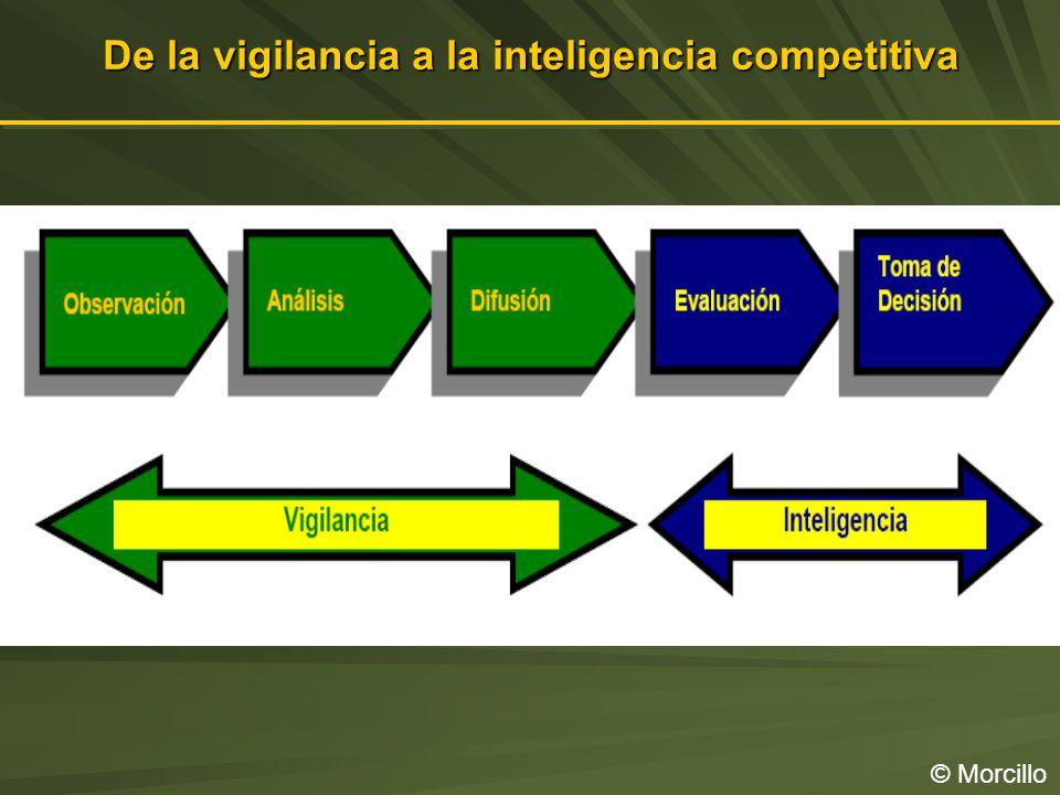 De la vigilancia a la inteligencia competitiva © Morcillo
