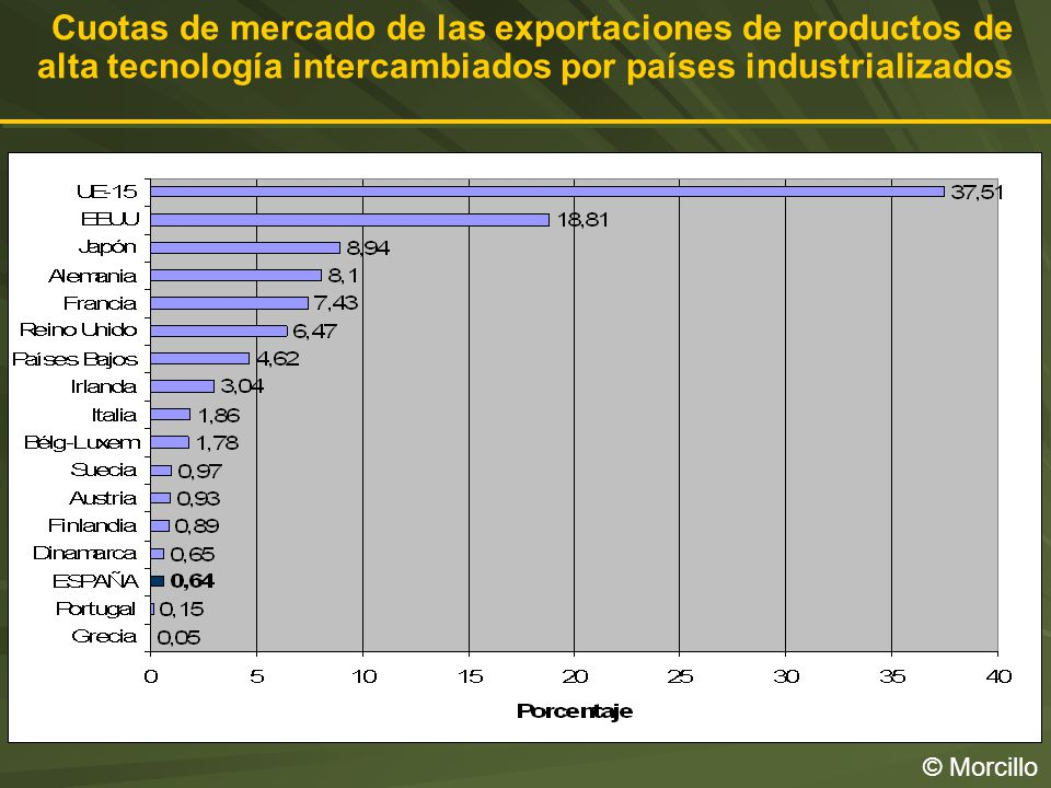 Cuotas de mercado de las exportaciones de productos de alta tecnología intercambiados por países industrializados © Morcillo