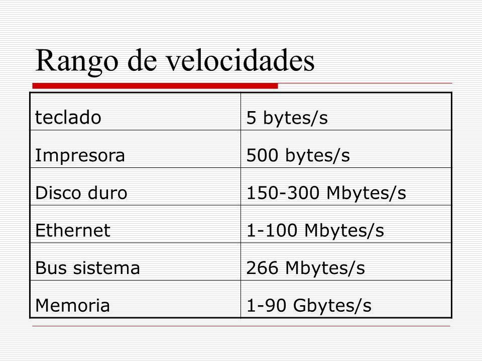 Rango de velocidades teclado 5 bytes/s Impresora500 bytes/s Disco duro150-300 Mbytes/s Ethernet1-100 Mbytes/s Bus sistema266 Mbytes/s Memoria1-90 Gbyt