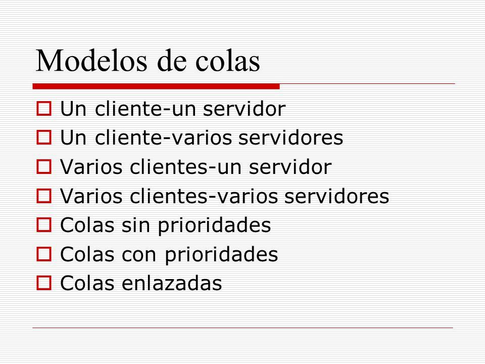 Modelos de colas Un cliente-un servidor Un cliente-varios servidores Varios clientes-un servidor Varios clientes-varios servidores Colas sin prioridad