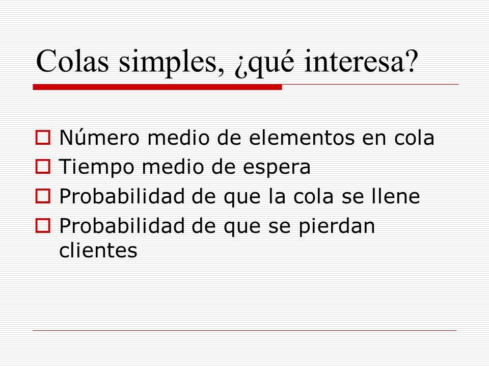 Colas simples, ¿qué interesa? Número medio de elementos en cola Tiempo medio de espera Probabilidad de que la cola se llene Probabilidad de que se pie