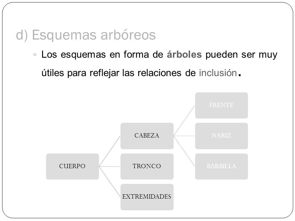 d) Esquemas arbóreos Los esquemas en forma de árboles pueden ser muy útiles para reflejar las relaciones de inclusión. CUERPOCABEZAFRENTENARIZBARBILLA