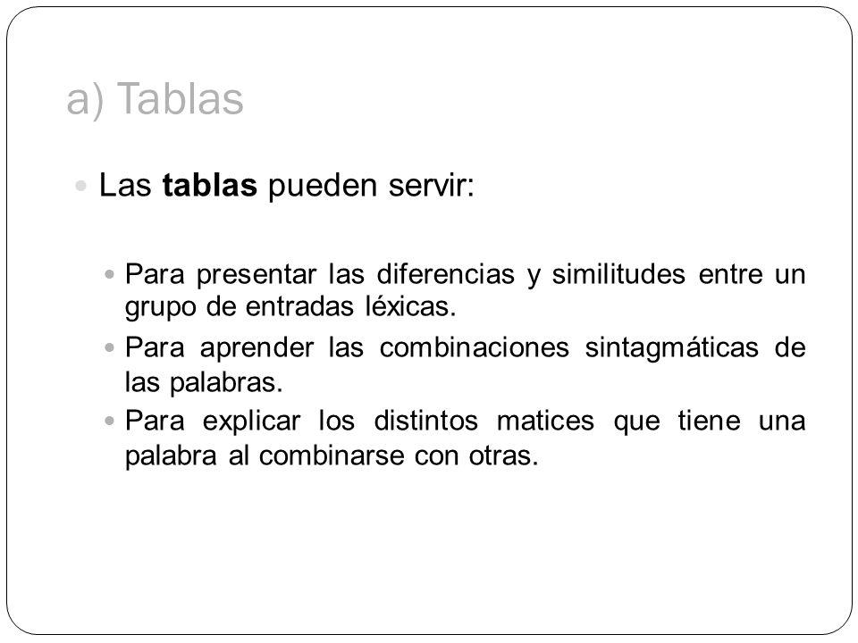 a) Tablas Las tablas pueden servir: Para presentar las diferencias y similitudes entre un grupo de entradas léxicas. Para aprender las combinaciones s