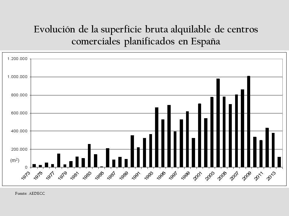 (m 2 ) Evolución de la superficie bruta alquilable de centros comerciales planificados en España Fuente: AEDECC