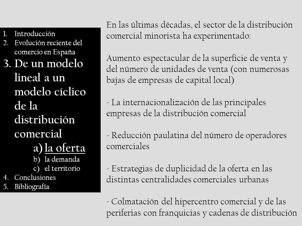 1.Introducción 2.Evolución reciente del comercio en España 3.De un modelo lineal a un modelo cíclico de la distribución comercial a)la oferta b)la demanda c)el territorio 4.Conclusiones 5.Bibliografía En las últimas décadas, el sector de la distribución comercial minorista ha experimentado: Aumento espectacular de la superficie de venta y del número de unidades de venta (con numerosas bajas de empresas de capital local) - La internacionalización de las principales empresas de la distribución comercial - Reducción paulatina del número de operadores comerciales - Estrategias de duplicidad de la oferta en las distintas centralidades comerciales urbanas - Colmatación del hipercentro comercial y de las periferias con franquicias y cadenas de distribución