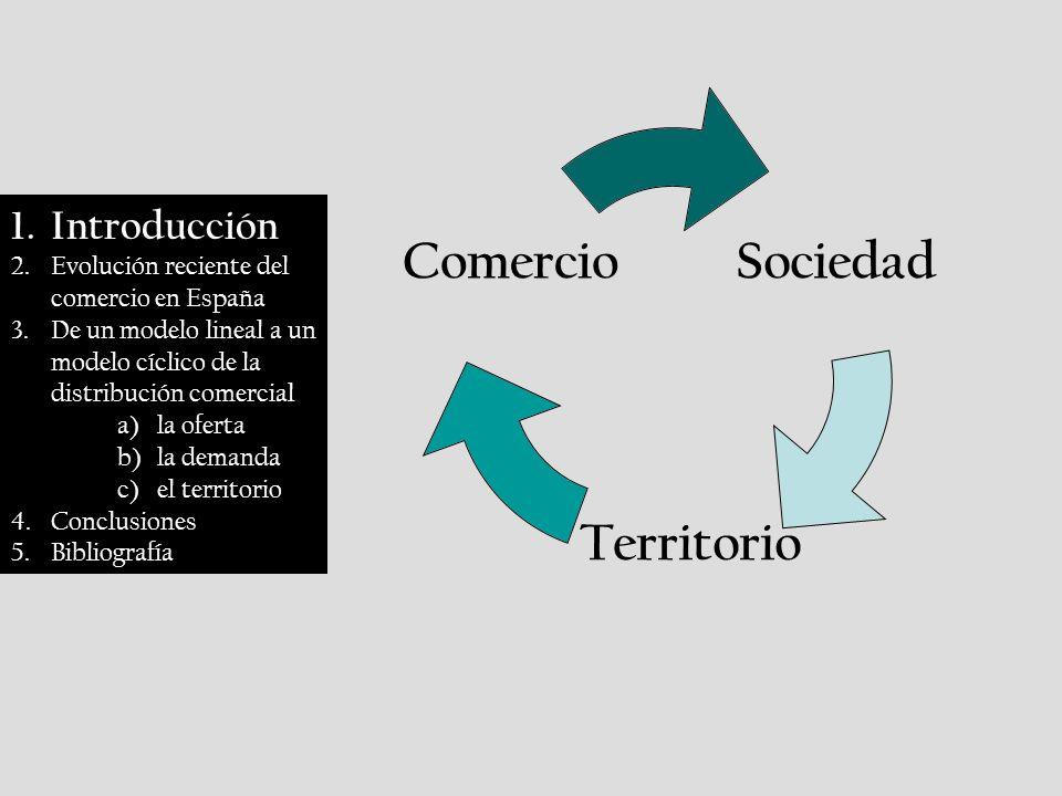 Sociedad Territorio Comercio 1.Introducción 2.Evolución reciente del comercio en España 3.De un modelo lineal a un modelo cíclico de la distribución comercial a)la oferta b)la demanda c)el territorio 4.Conclusiones 5.Bibliografía
