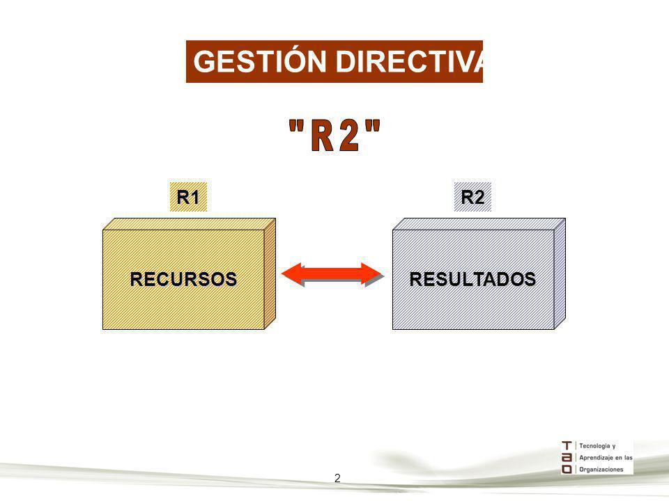 RECURSOSR1RESULTADOSR2 GESTIÓN DIRECTIVA 2