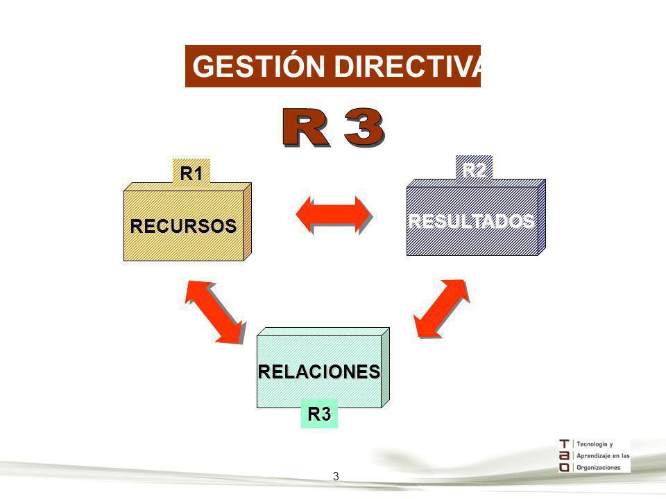 RECURSOSR1 RESULTADOSR2RELACIONES R3 3