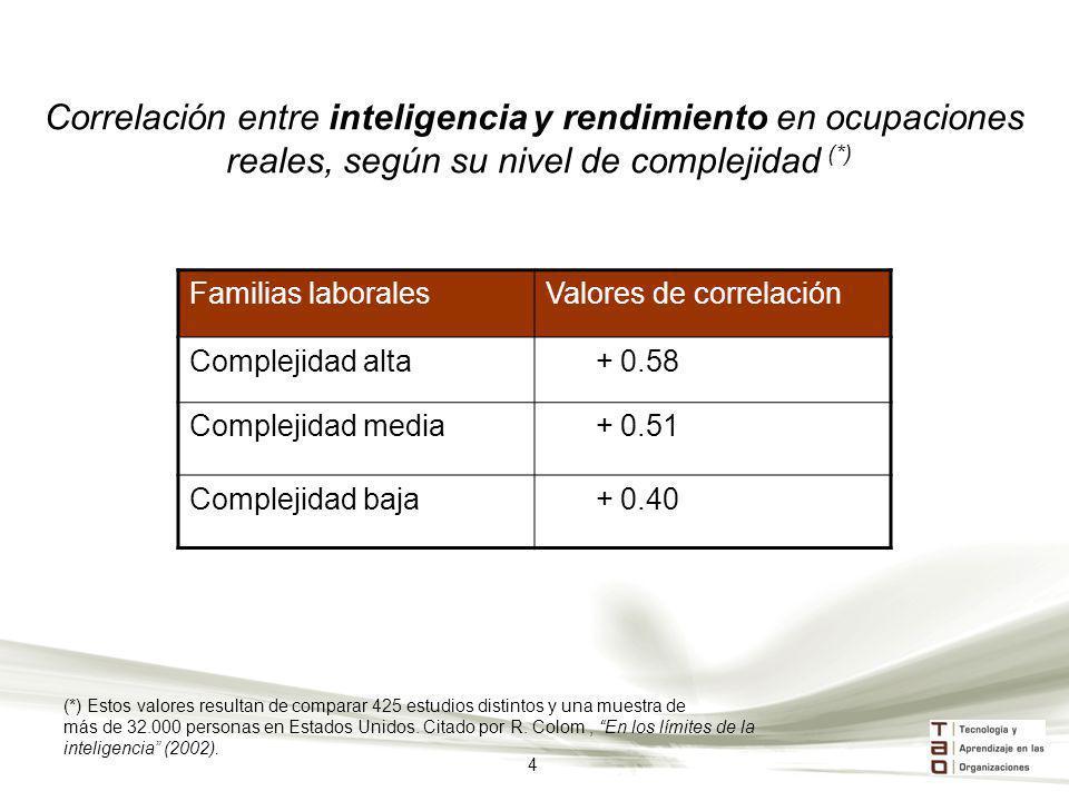 Familias laboralesValores de correlación Complejidad alta + 0.58 Complejidad media + 0.51 Complejidad baja + 0.40 Correlación entre inteligencia y ren