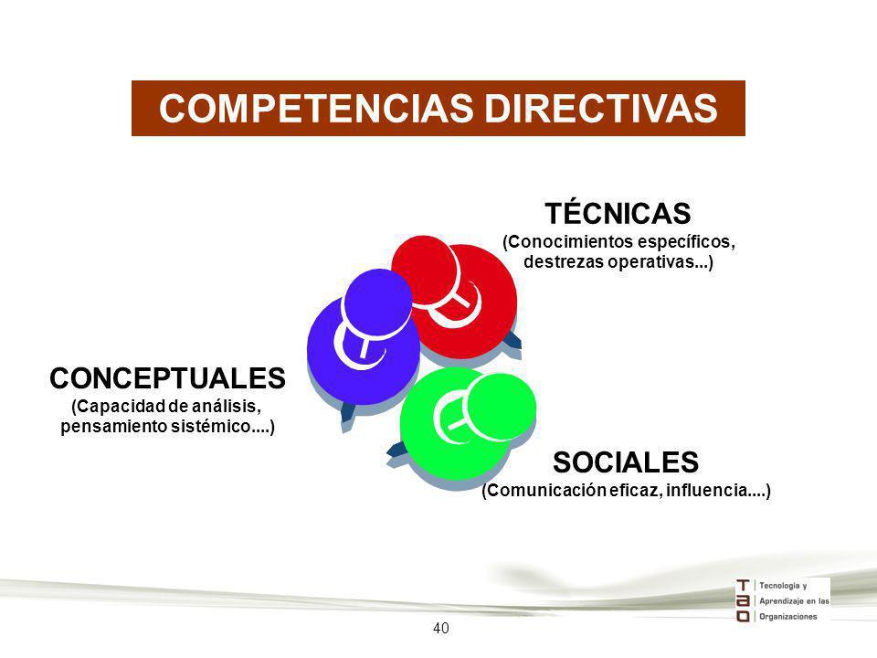 COMPETENCIAS DIRECTIVAS TÉCNICAS (Conocimientos específicos, destrezas operativas...) SOCIALES (Comunicación eficaz, influencia....) CONCEPTUALES (Cap