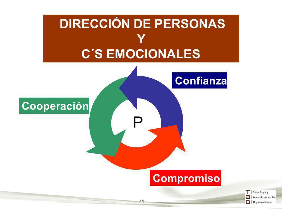 DIRECCIÓN DE PERSONAS Y C´S EMOCIONALES Confianza Cooperación Compromiso P 41