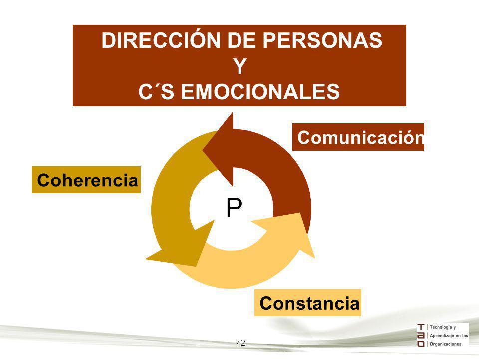 DIRECCIÓN DE PERSONAS Y C´S EMOCIONALES Comunicación Coherencia Constancia P 42