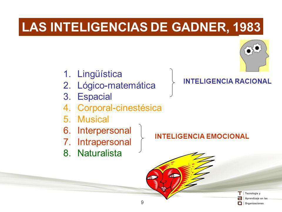 LAS INTELIGENCIAS DE GADNER, 1983 1.Lingüística 2.Lógico-matemática 3.Espacial 4.Corporal-cinestésica 5.Musical 6.Interpersonal 7.Intrapersonal 8.Natu