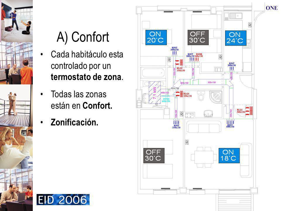 10 A) Confort Cada habitáculo esta controlado por un termostato de zona. Todas las zonas están en Confort. Zonificación.