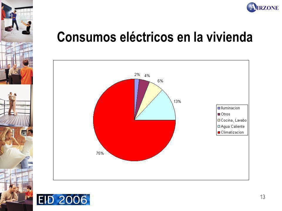 13 Consumos eléctricos en la vivienda