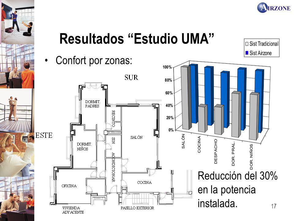 17 Resultados Estudio UMA Reducción del 30% en la potencia instalada. Confort por zonas: