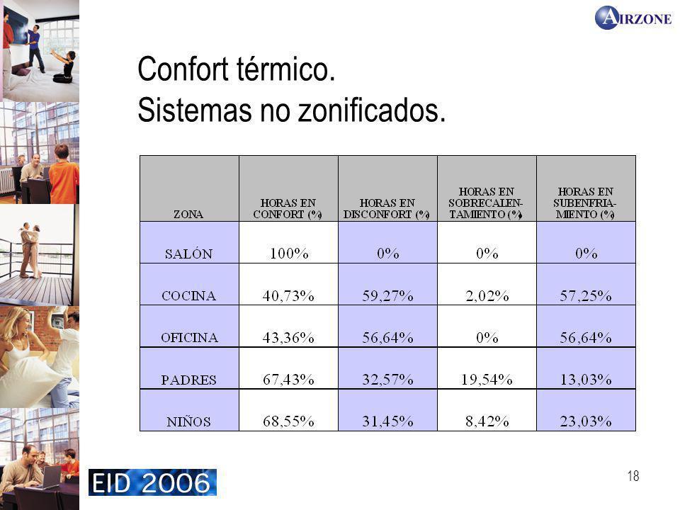 18 Confort térmico. Sistemas no zonificados.