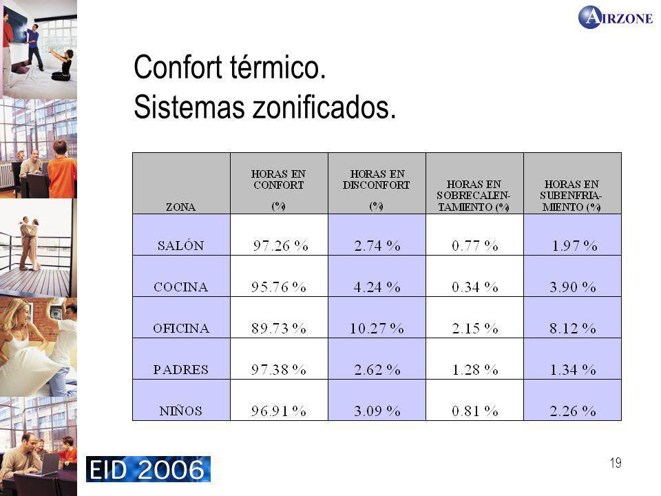 19 Confort térmico. Sistemas zonificados.