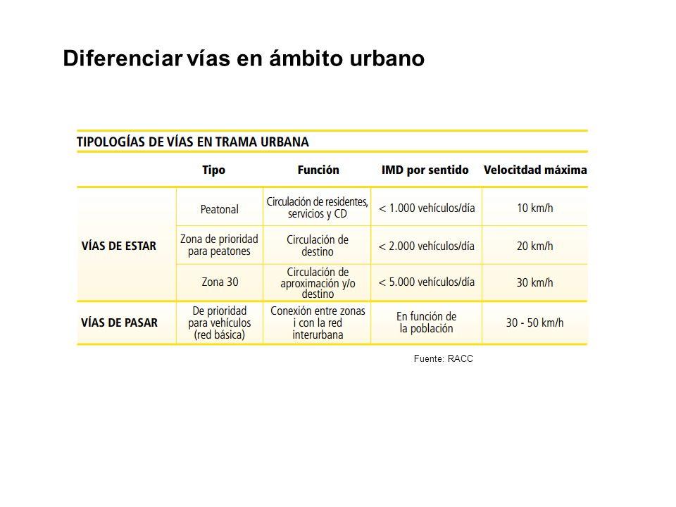 Fuente: RACC Diferenciar vías en ámbito urbano