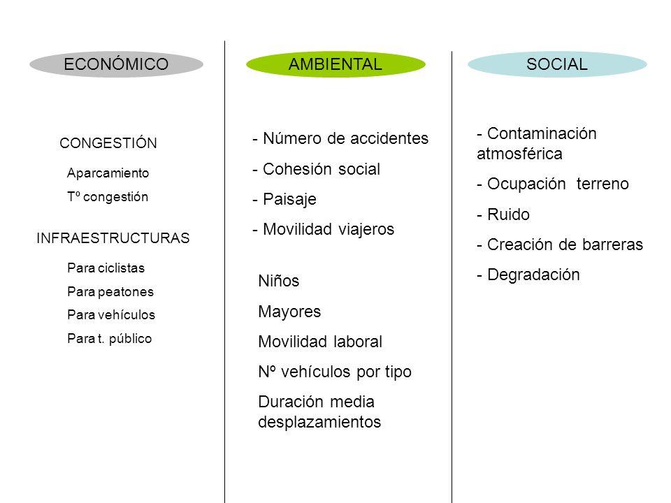 ¿Qué indicadores para estudiar la movilidad urbana? ¿Cómo?