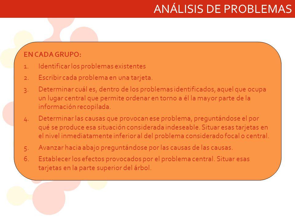 ANÁLISIS DE PROBLEMAS EN CADA GRUPO: 1.Identificar los problemas existentes 2.Escribir cada problema en una tarjeta. 3.Determinar cuál es, dentro de l