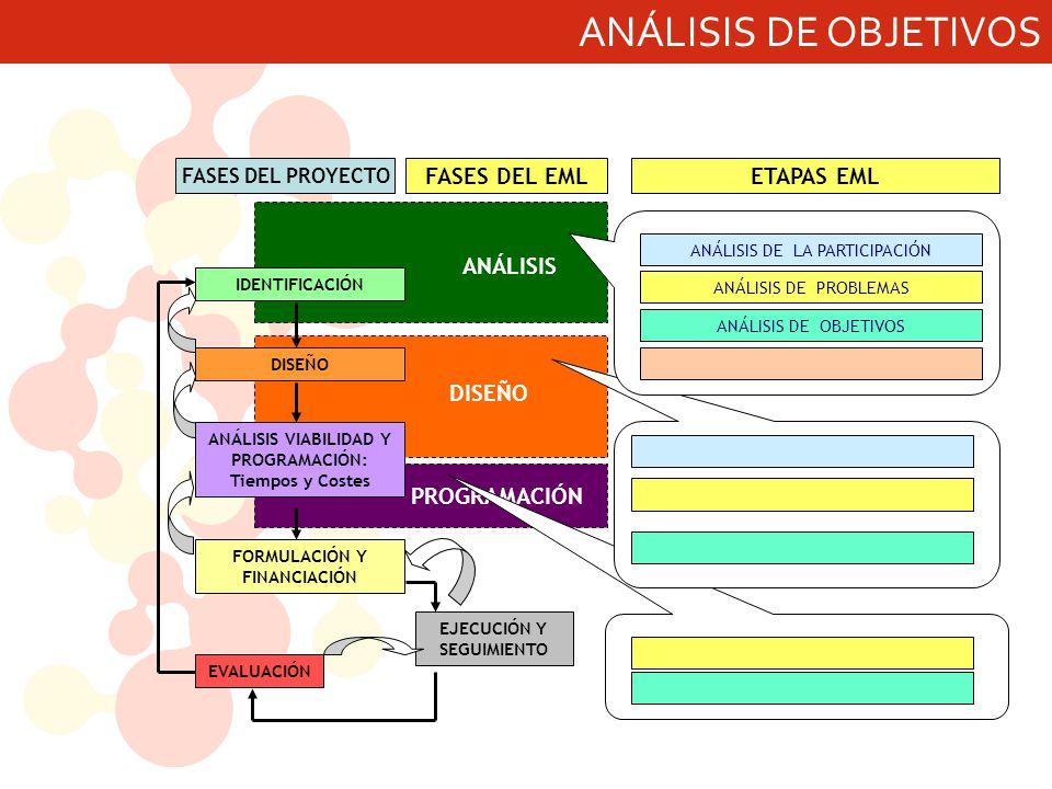ANÁLISIS DE OBJETIVOS ANÁLISIS DISEÑO PROGRAMACIÓN FASES DEL EML EJECUCIÓN Y SEGUIMIENTO IDENTIFICACIÓN DISEÑO ANÁLISIS VIABILIDAD Y PROGRAMACIÓN: Tiempos y Costes EVALUACIÓN FORMULACIÓN Y FINANCIACIÓN FASES DEL PROYECTO ANÁLISIS DE LA PARTICIPACIÓN ANÁLISIS DE PROBLEMAS ANÁLISIS DE OBJETIVOS ETAPAS EML