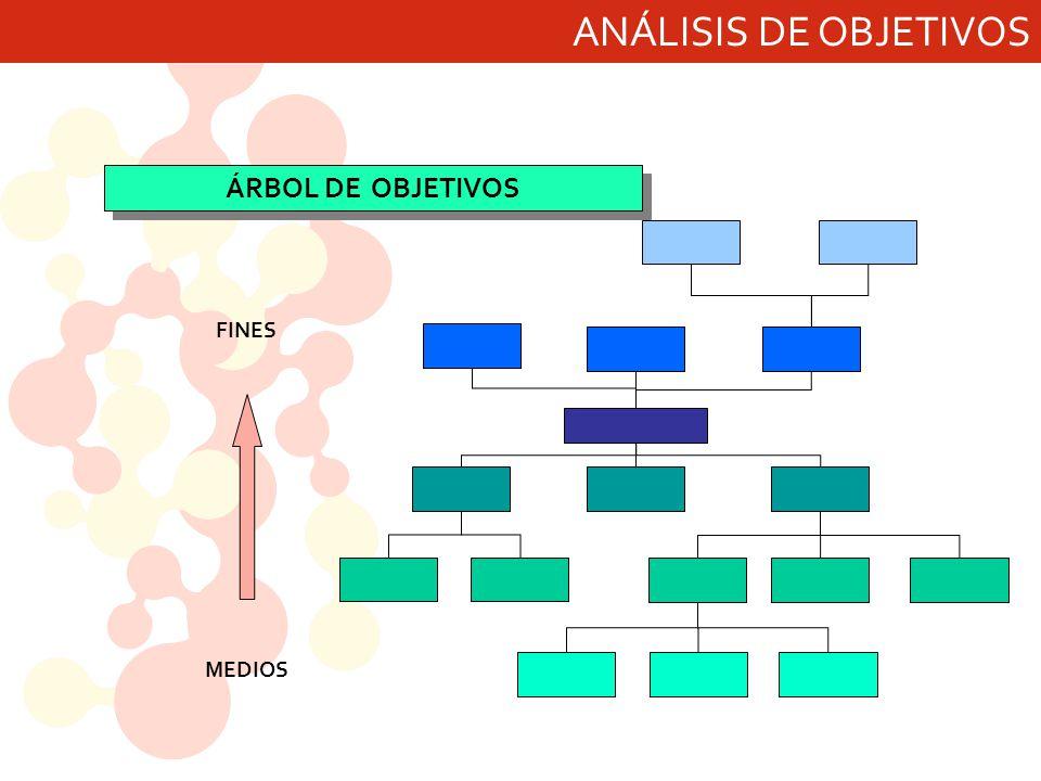 ANÁLISIS DE OBJETIVOS FINES MEDIOS ÁRBOL DE OBJETIVOS