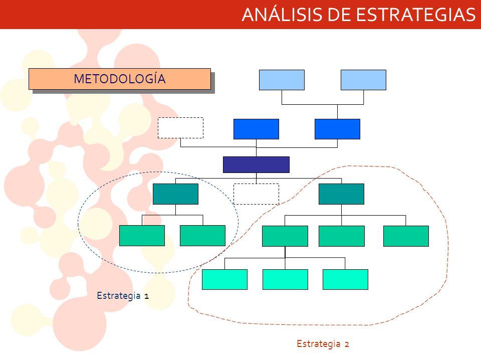ANÁLISIS DE ESTRATEGIAS Estrategia 1 Estrategia 2 METODOLOGÍA