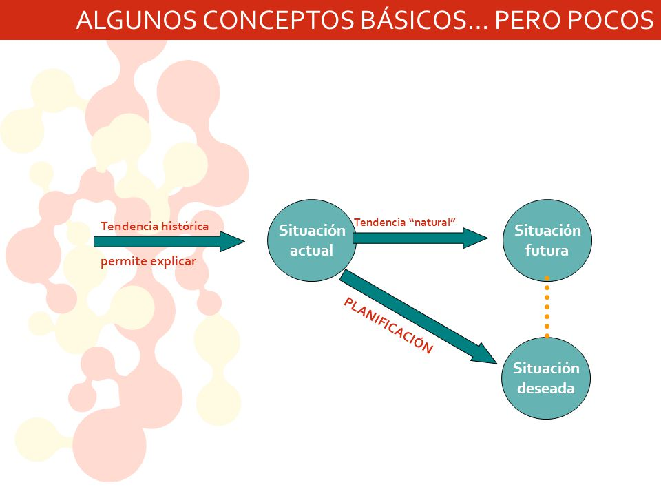 ALGUNOS CONCEPTOS BÁSICOS… PERO POCOS Situación actual Situación futura Situación deseada Tendencia histórica permite explicar Tendencia natural PLANIFICACIÓN