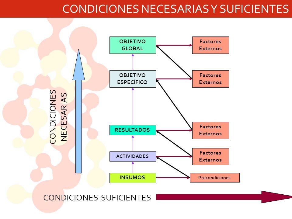 CONDICIONES NECESARIAS Y SUFICIENTES CONDICIONES NECESARIAS CONDICIONES SUFICIENTES INSUMOS ACTIVIDADES RESULTADOS OBJETIVO ESPECÍFICO OBJETIVO GLOBAL Precondiciones Factores Externos