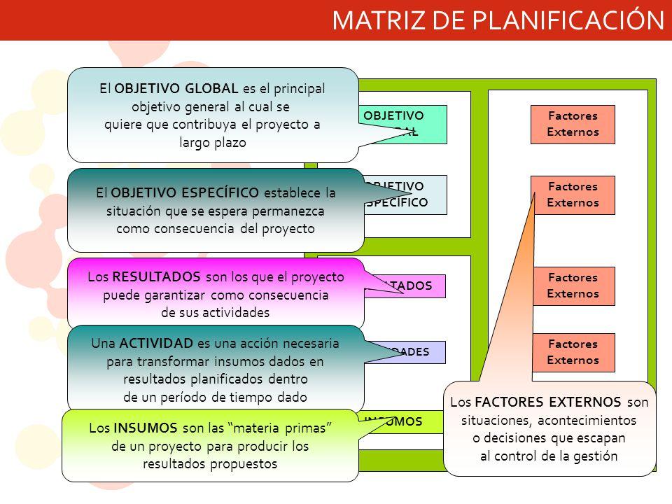 MATRIZ DE PLANIFICACIÓN INSUMOS ACTIVIDADES RESULTADOS OBJETIVO ESPECÍFICO OBJETIVO GLOBAL Precondiciones Factores Externos El OBJETIVO GLOBAL es el principal objetivo general al cual se quiere que contribuya el proyecto a largo plazo El OBJETIVO ESPECÍFICO establece la situación que se espera permanezca como consecuencia del proyecto Los RESULTADOS son los que el proyecto puede garantizar como consecuencia de sus actividades Una ACTIVIDAD es una acción necesaria para transformar insumos dados en resultados planificados dentro de un período de tiempo dado Los INSUMOS son las materia primas de un proyecto para producir los resultados propuestos Los FACTORES EXTERNOS son situaciones, acontecimientos o decisiones que escapan al control de la gestión