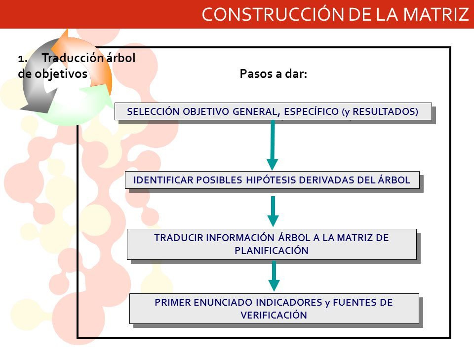 CONSTRUCCIÓN DE LA MATRIZ Pasos a dar: 1.Traducción árbol de objetivos TRADUCIR INFORMACIÓN ÁRBOL A LA MATRIZ DE PLANIFICACIÓN SELECCIÓN OBJETIVO GENERAL, ESPECÍFICO (y RESULTADOS) IDENTIFICAR POSIBLES HIPÓTESIS DERIVADAS DEL ÁRBOL PRIMER ENUNCIADO INDICADORES y FUENTES DE VERIFICACIÓN