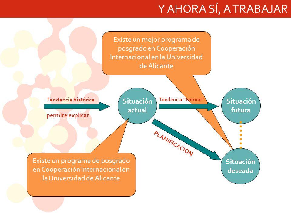 Existe un mejor programa de posgrado en Cooperación Internacional en la Universidad de Alicante Y AHORA SÍ, A TRABAJAR Situación actual Situación futura Situación deseada Tendencia histórica permite explicar Tendencia natural PLANIFICACIÓN Existe un programa de posgrado en Cooperación Internacional en la Universidad de Alicante