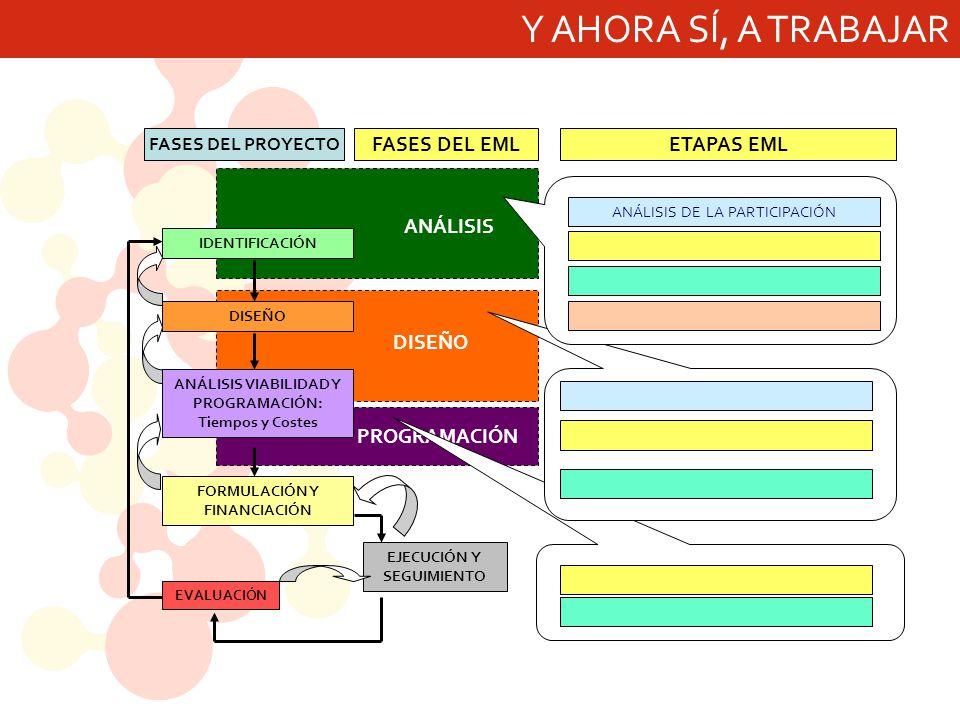 ANÁLISIS DE VIABILIDAD TRADUCIR SOBRE LA MATRIZ LAS CONSECUENCIAS DERIVADAS ANÁLISIS DE VIABILIDAD PARA CADA FACTOR IDENTIFICAR IMPLICACIONES SOBRE EL PROYECTO Pasos a dar: 2.